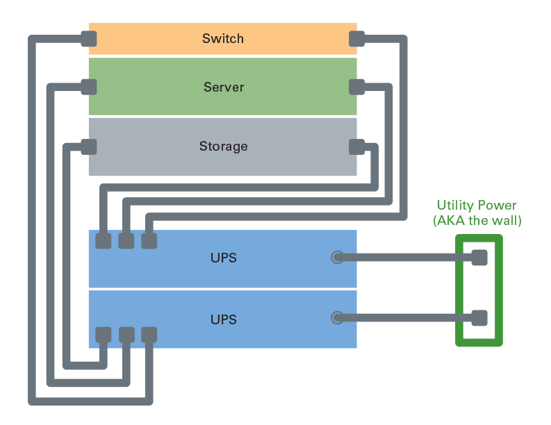 Eaton helps you get the most out of your ups business continuity single corded it equipment can complicate system design as a single ups or rack pdu may represent a single point of failure mbp can dramatically improve cheapraybanclubmaster Images